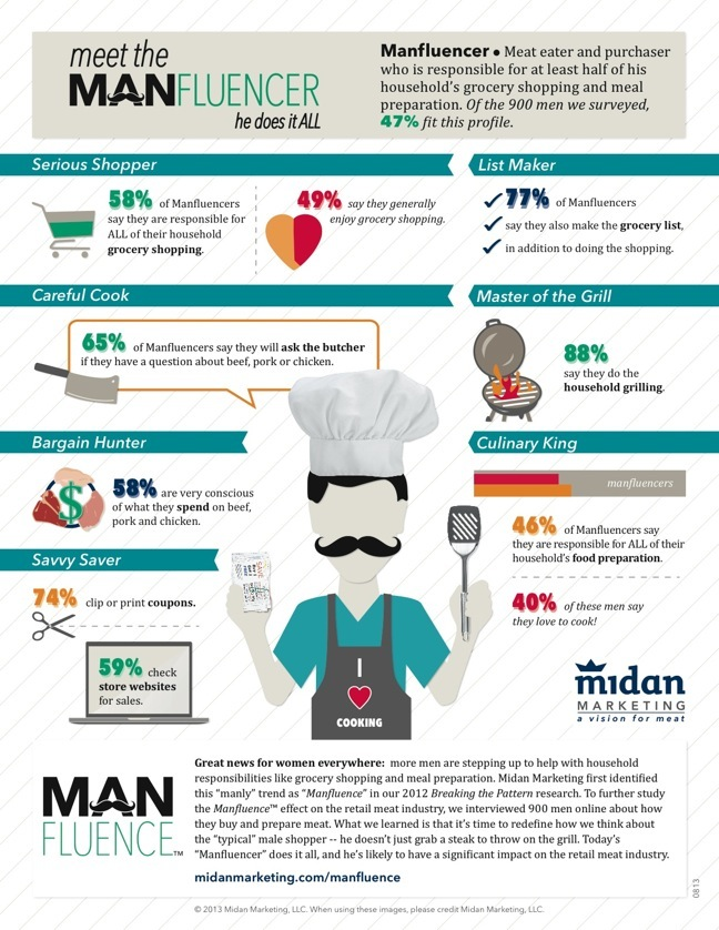 Manfluence-infographic-081913 2