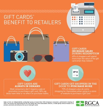 gift card info graphic
