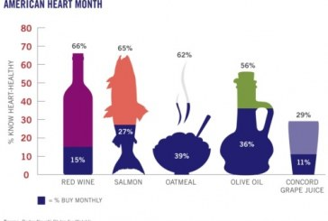 A Report Card on Americans' Heart-Smarts and Shopping Carts