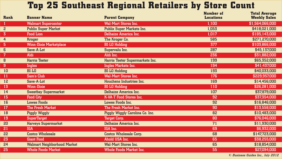 Top 25 Southeast Regional Retailers | Shelby Report