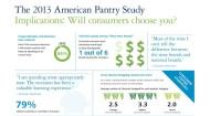 Deloitte American Pantry study