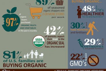 Eight In 10 U.S. Parents Report They Purchase Organic Products