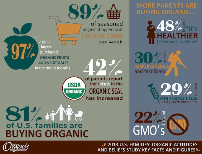 Eight in 10 U.S. parents report they purchase organic products. (PRNewsFoto/Organic Trade Association)