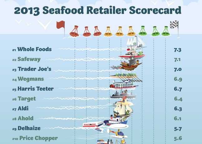 Whole Foods, Safeway Top Newest Seafood Sustainability Scorecard