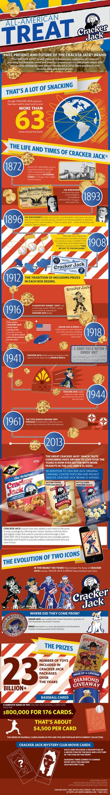 FRITO-LAY NORTH AMERICA INFOGRAPHIC