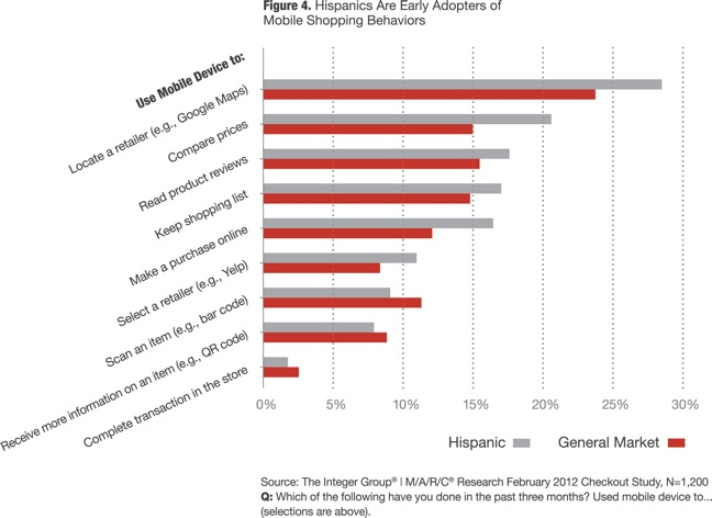 More Latino Shoppers Use Mobile As Shopping Tool Than General Shoppers