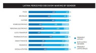 Nielsen's Latino report graphic