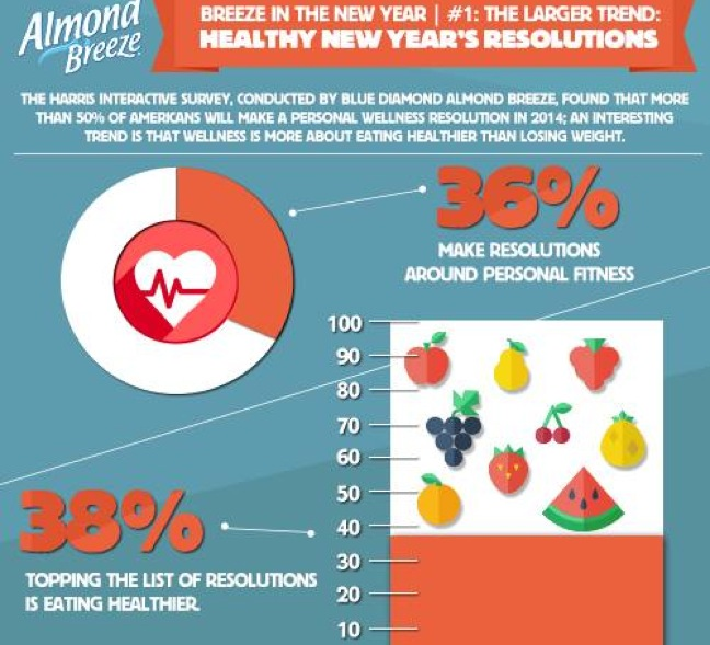 Survey: Americans Want To Focus On Feeling Better Instead Of Losing Weight In 2014