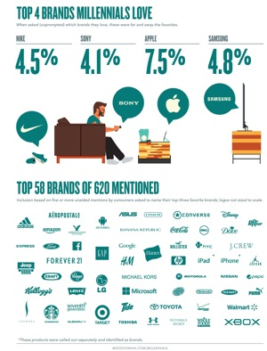 Study Reveals Motivations Behind Millennials' Brand ...