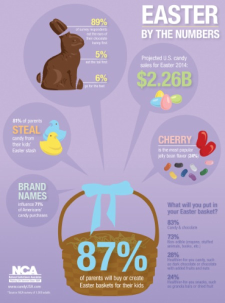 NCA_-_Infographic_-_Easter_2014_FINAL_webready