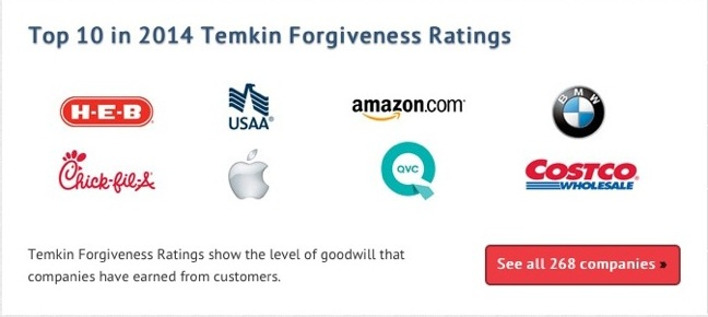 Temkin Forgiveness Ratings screenshot