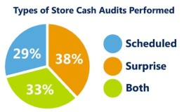 Three Rules For Auditing Your Store Cash Offices