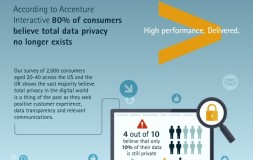 Survey: Majority Of Consumers Believe Total Data Privacy No Longer Exists