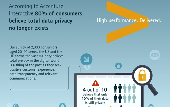 http://www.theshelbyreport.com/2014/05/29/survey-majority-of-consumers-believe-total-data-privacy-no-longer-exists/