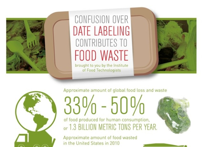 Industry Called To Develop Better Date Labeling System To Reduce Food Waste