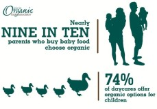 Study: More Parents Choosing Organic For Their Kids