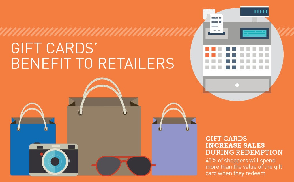 Research: Popularity Of Gift Cards Can Boost Revenue For Retailers