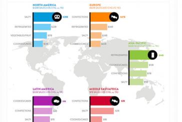 Global Snack Food Sales Reach $374B Annually