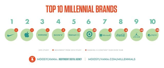 Walmart, Target, Coke, Pepsi Among Top 10 Brands That Millennials Love
