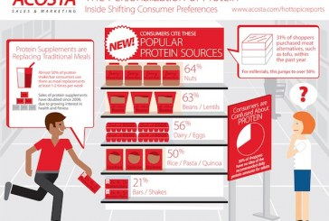 New Shopper Study Reveals Shift In Protein Consumption Among Consumers