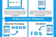FMI Study Scans Perceptions Among Grocery App Users