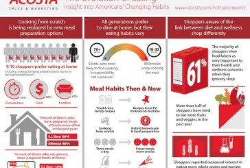 New Report Offers Insight Into Americans' Changing Eating Habits