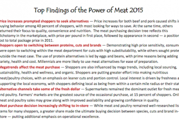 Power Of Meat Remains Strong At Retail