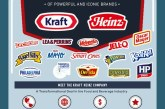 Heinz And Kraft Foods Group Merging Into The Kraft Heinz Co.