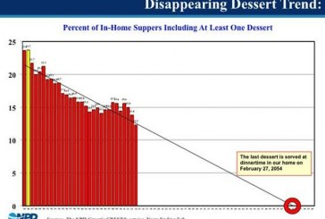 NPD Group: Dessert Is Disappearing At Dinner Tables Across America