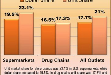 Store Brands Widen Growth Gap vs. National Brands As Sales Hit New Highs In All Outlets
