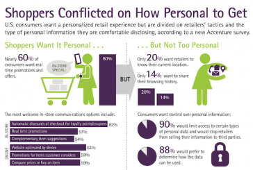 Survey: Consumers Want More Personalized Retail Experience Yet Seek Control Of Personal Info
