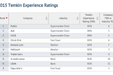 Publix, Aldi And H-E-B Earn Top Customer Experience Ratings
