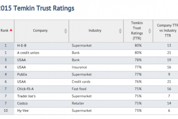 Study: H-E-B, Publix, Trader Joe's And Hy-Vee Among Most Trusted Companies