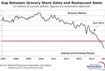 Restaurant Sales Surpass Grocery Store Sales For The First Time