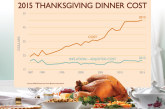 Thanksgiving Dinner Costs Up Slightly