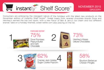 Indulgent Nature Of The Holidays Help Rank Sweets High On Latest Shelf Score
