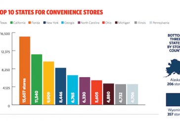 C-Stores Top In Retail Count, Growth Continues