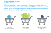 Report: Power Of Consumer Choice Drives Successful Data-Driven CPG Product Promos