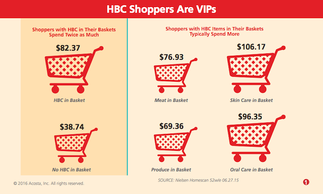 Report: Sales Of HBC At Grocery Are On The Rise