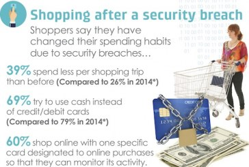 Shoppers Believe Keeping Information Safe Is The Retailer's Responsibility