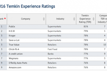 Publix, H-E-B Top In Annual Customer Experience Rankings