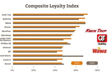 Study: Kwik Trip, BJ's Are Consumers' Favorite Places To Fuel Up