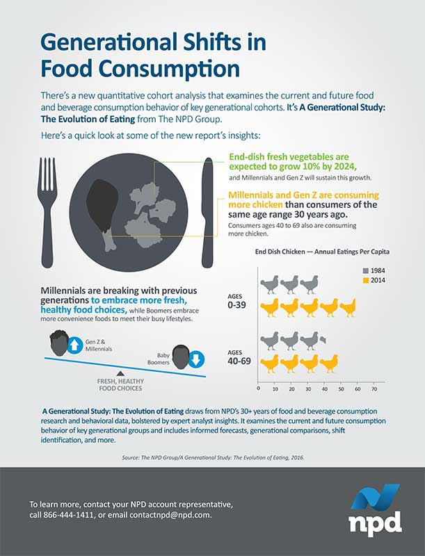 web-NPD-Food_Consumption