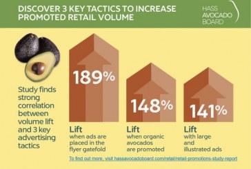 Three Advertising Tactics Yield Avocado Volume Lift
