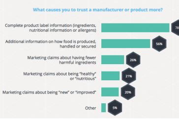 Study: Most Consumers Would Pay More For Products That Offer Complete Transparency
