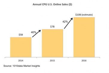 Key CPG Categories Expected To Top $10B In Online Sales This Year