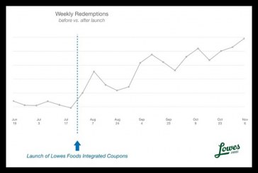 Lowes Foods Reports Dramatic Increase In Coupon Redemption Using Digital Platform