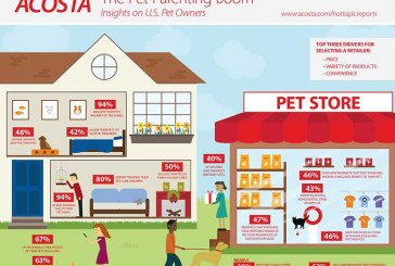 Boomers, Millennials Lead Spending In $30B Pet Industry
