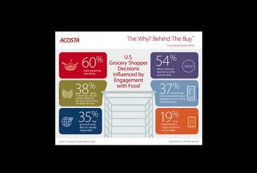 New 'The Why? Behind The Buy' Shows Grocery Shopper Behavior Influenced By Engagement With Food