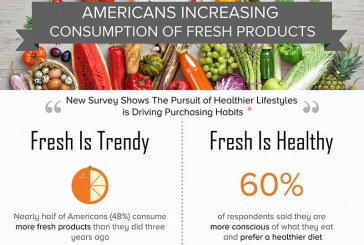 Americans Trend Away From Processed Foods, Opting For Fresh Because Of Health
